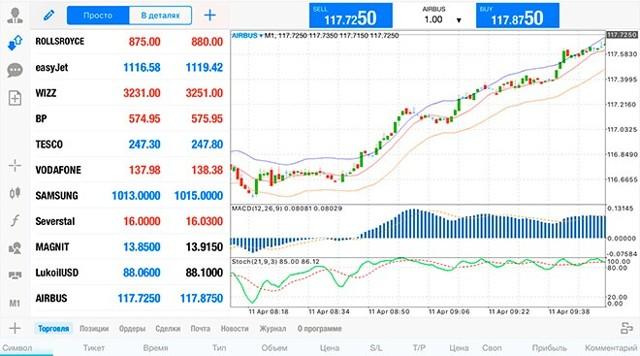 Фондовий ринок - то багато, учасники, як почату торгівлю и заробіті