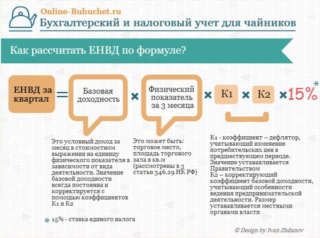 Як Изменить значення коефіцієнта К2 у ІП на ЕНВД при роздрібній торгівлі?