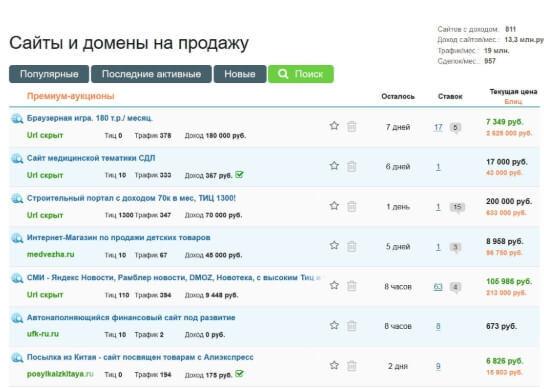 Прибуткові тематики и ніші для інформаційних сайтів и блогів