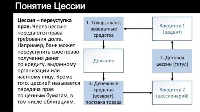 Стягнення боргів з юридичних осіб в суді: порядок, переуступка Боргу