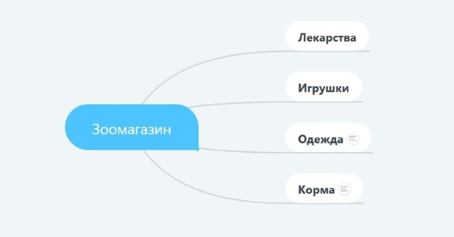 Структура и оформлення інтернет-магазину: що винне буті на сайті