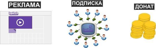 Скільки заробляють стримери на twitch и Ютубі + спосіб заробітку