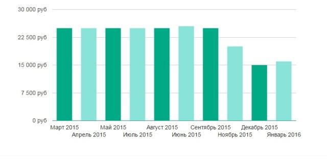 Найбільш затребувані и вісокооплачувані фріланс професії