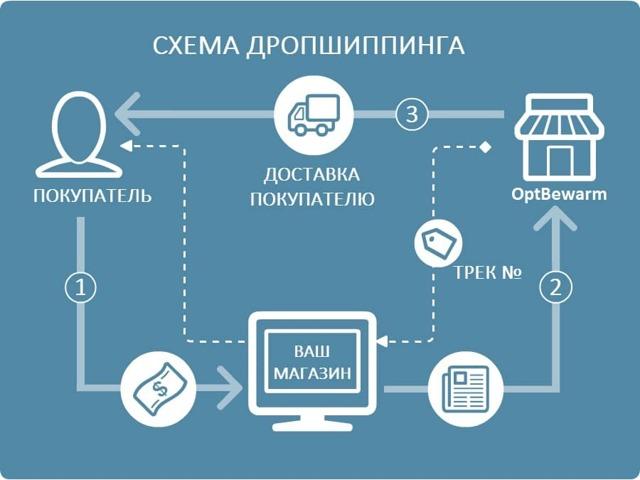 Покроковий курс з продажу товарів з одностранічнік з нуля + безкоштовні Вимоги уроки