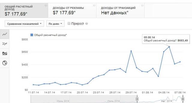 Скільки заробляють ютубері за Перегляди в місяць в России