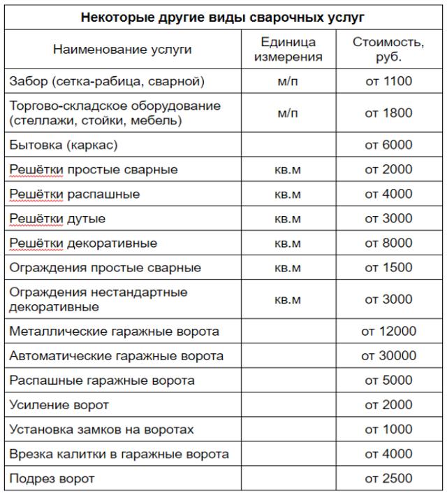Сварочных стоимость работ часов норма внуково аэропорт в час парковка стоимость